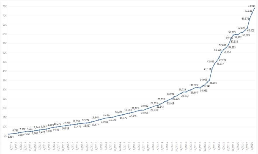 מספר מטופלי קנאביס רפואי בישראל ספטמבר 2020