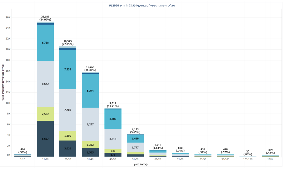 חלוקת רשיונות קנאביס רפואי לפי כמות חודשית
