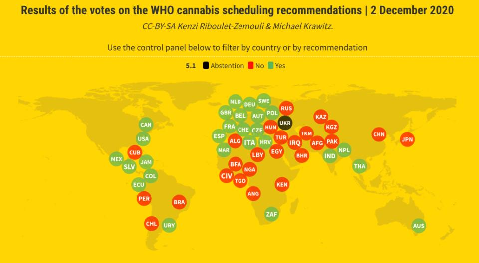 """תוצאות ההצבעה באו""""ם בעד (27) הורדת הקנאביס לדרגת מסוכנות נמוכה יותר מול 25 מדינות נגד"""
