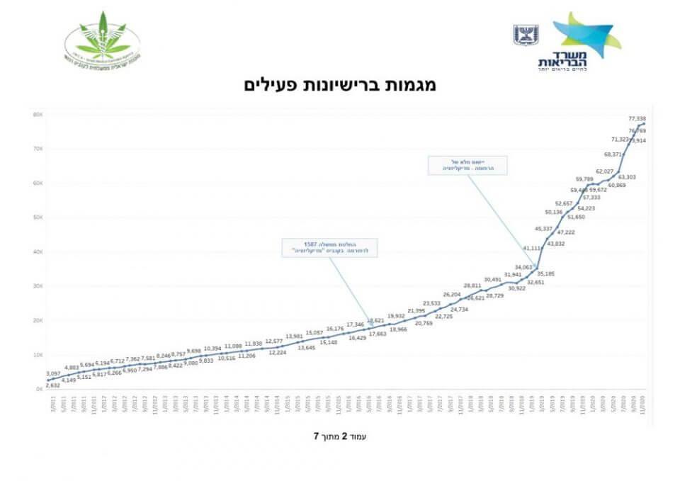 נתוני מטופלי קנאביס רפואי ישראל (מקור: משרד הבריאות)
